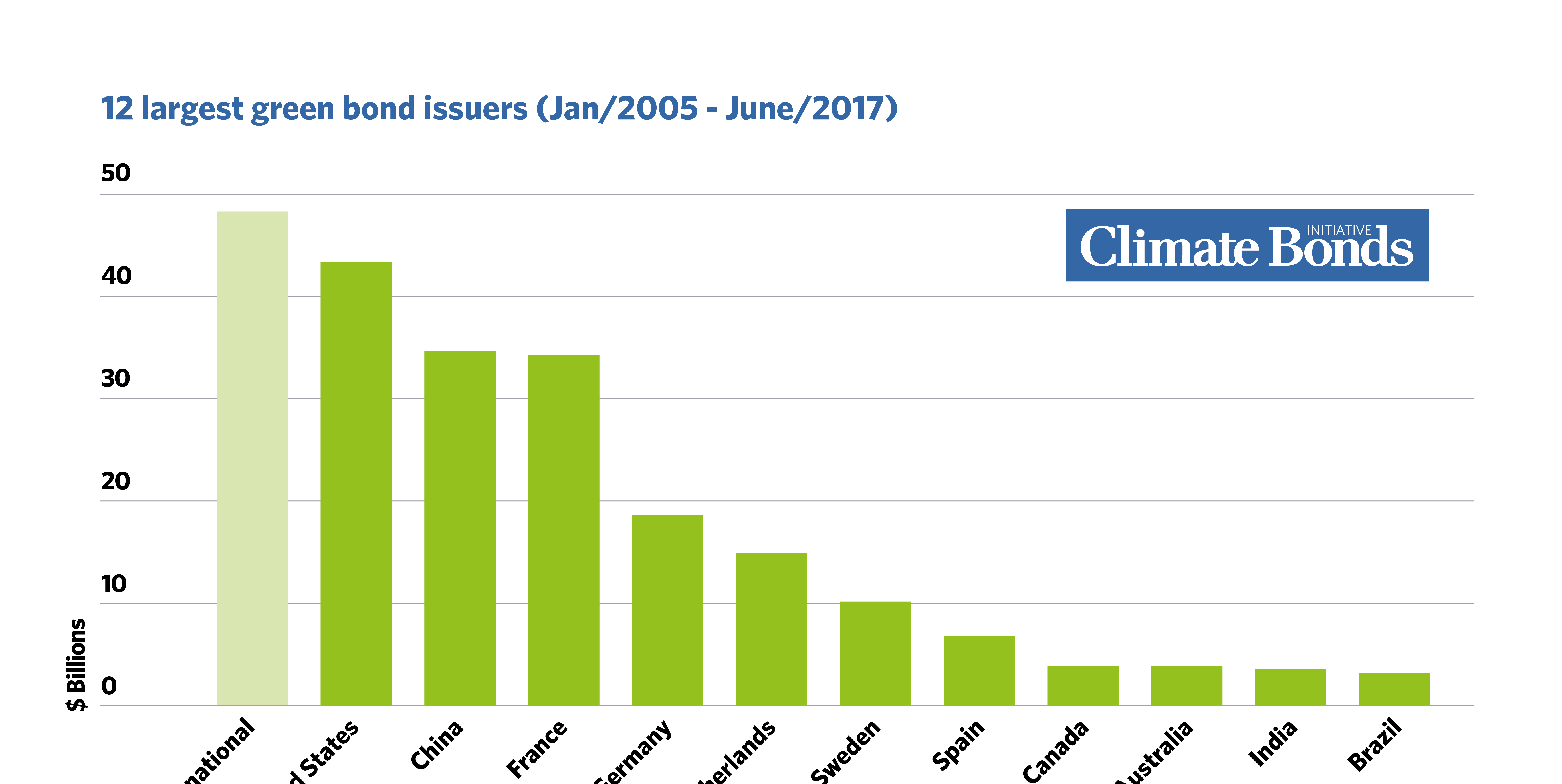 Bonds and Climate Change: State of the Market 2017 ...