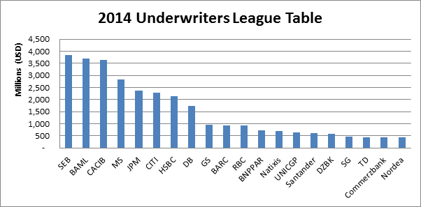 SEB tops annual Green Bond Underwriters League Table – by a whisker