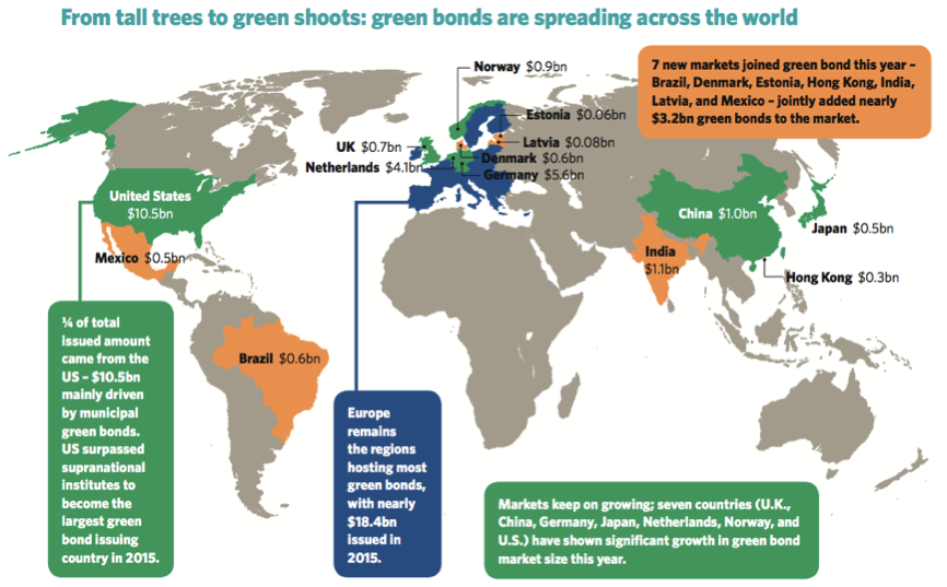2015 Year End Review Tall Trees Many Green Shoots Evolution Green Bond Market Continues 2015