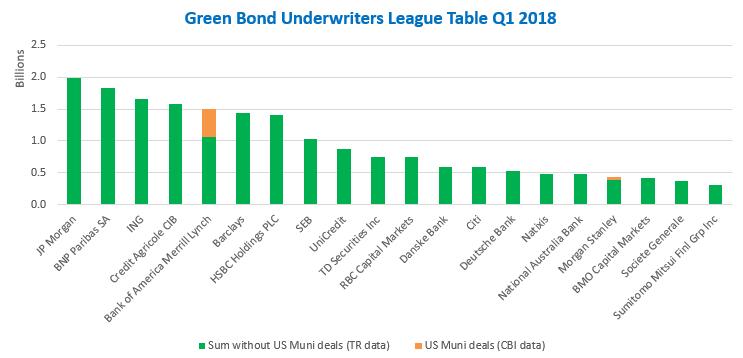 Green Bonds Underwriters League Table | Climate Bonds Initiative