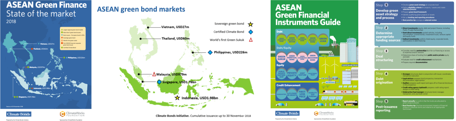ASEAN Green Finance: New Climate Bonds reports: ASEAN Green