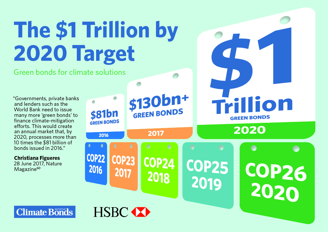 Climate Bonds State of the Market Report 2017: Green bonds & climate