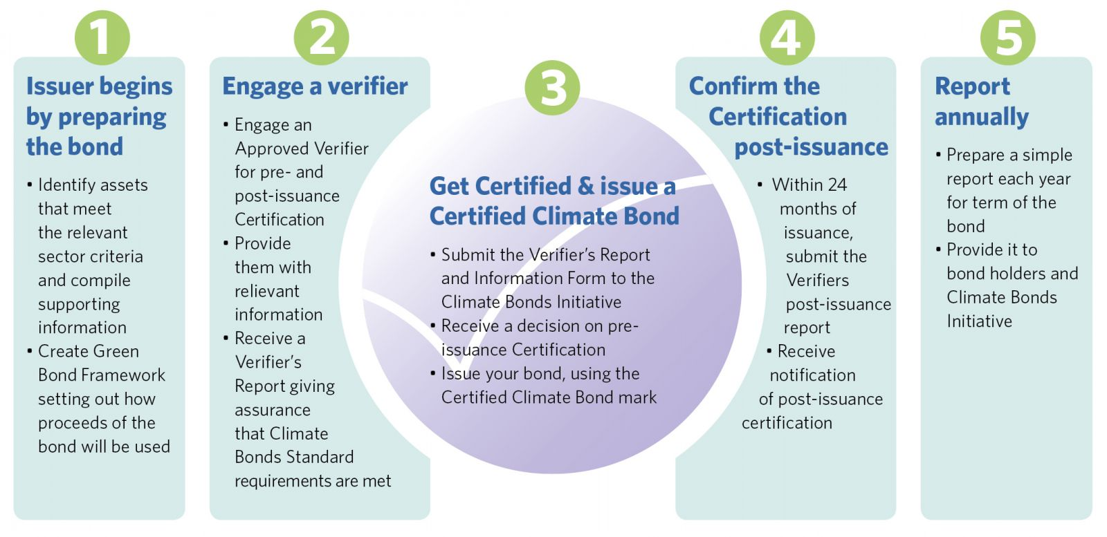 How To Obtain Climate Bonds Certification For Your Bond Climate
