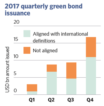 China Green Bond Market Annual Report: 2017 issuance at ...