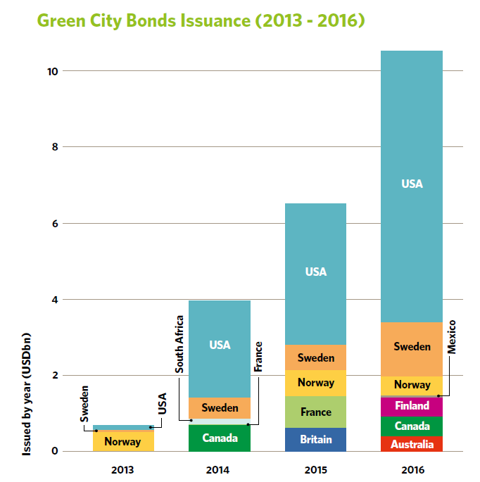 6fbbbfe3 Green City Bonds are increasingly used by municipalities and other city-affiliated  entities, such as utilities and transport companies, ...