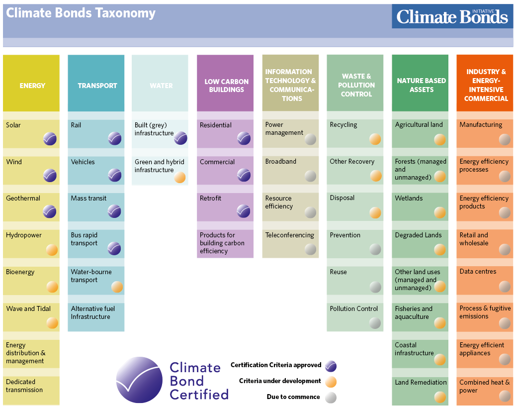 Taxonomy   Climate Bonds Initiative