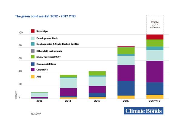 Breaking: 2017 Green Bond Record! $100bn in global ...