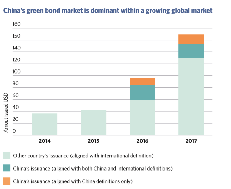 China Green Bond Market Annual Report: 2017 issuance at record USD37