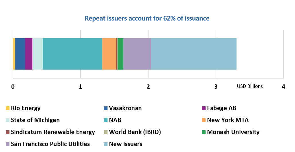 Market Blog #11: USD3 3bn GBs in August: New issuers from Canada