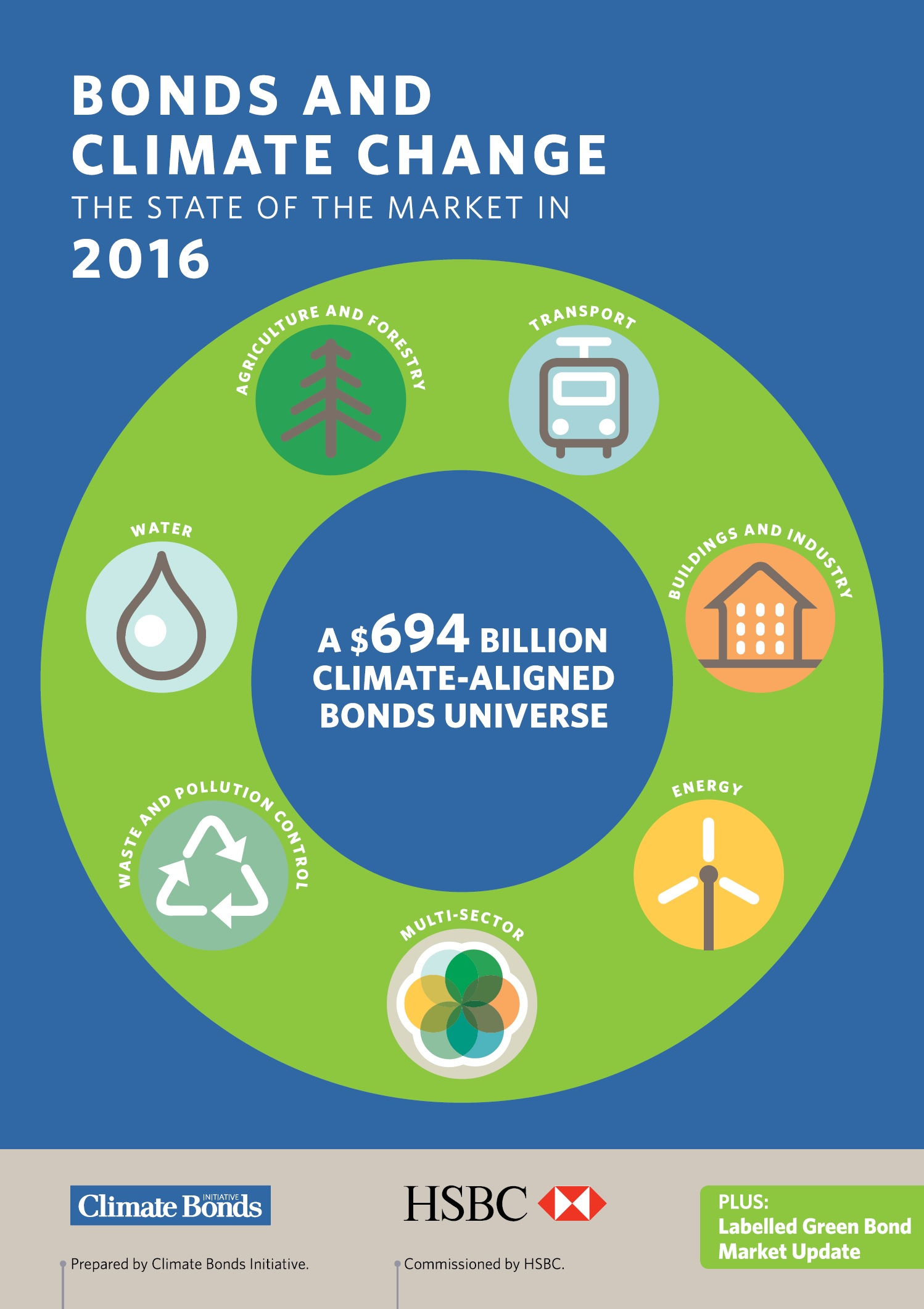 Bonds and Climate Change: State of the Market 2016 ...
