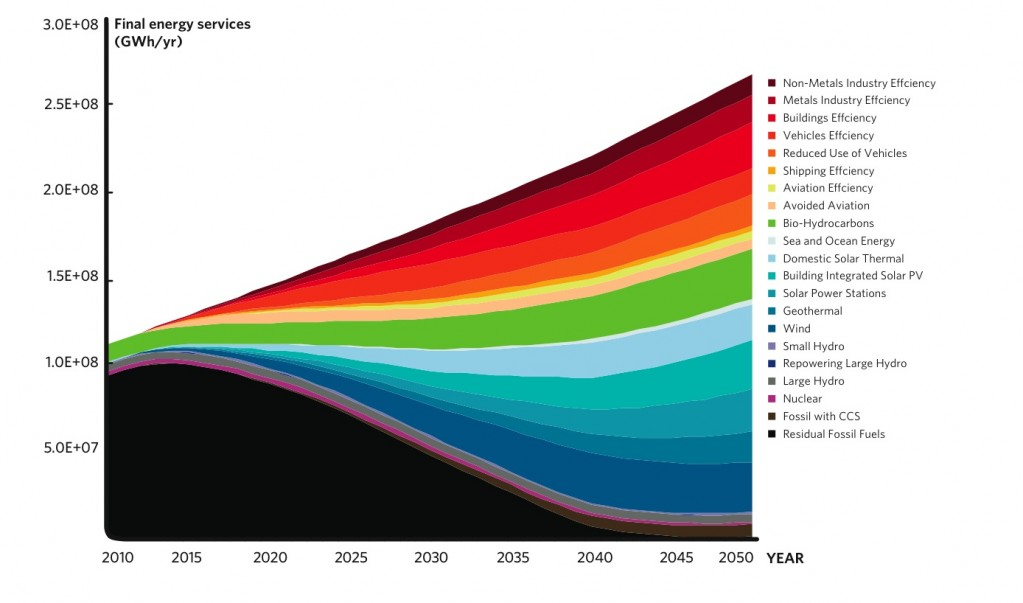The graph above identifies the low-carbon industry segments that need to grow to avoid tipping points and models their individual contributions. The upward limit of average, global growth rates for the various industry segments is 30%; on that basis we have to see all (not just a few) low carbon industry segments growing at maximum rates by about 2014 to avoid 2 degrees. The sooner rapid growth starts the shallower the trajectory needs to be. The diagram is from the WWF Climate Solutions II report.