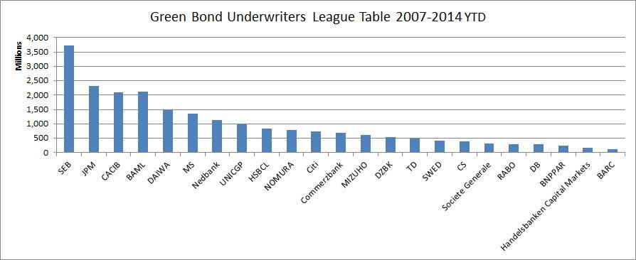 2007-14 league table