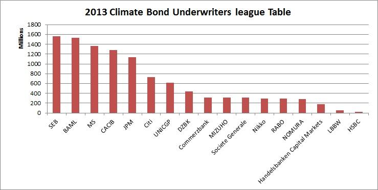 2013 league table