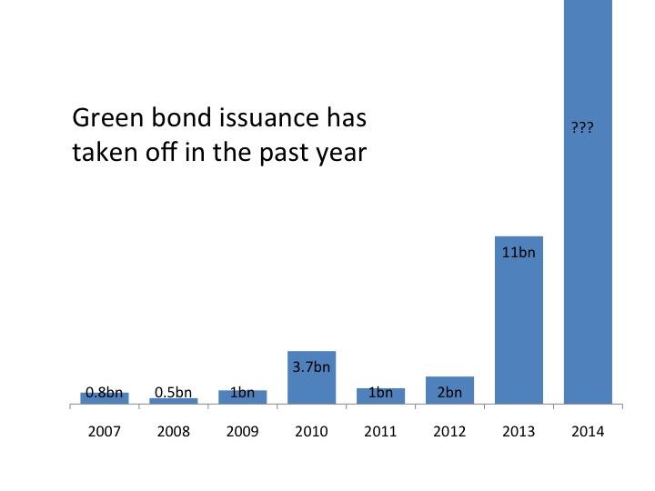 GreenBondIsuanceGraphJan14