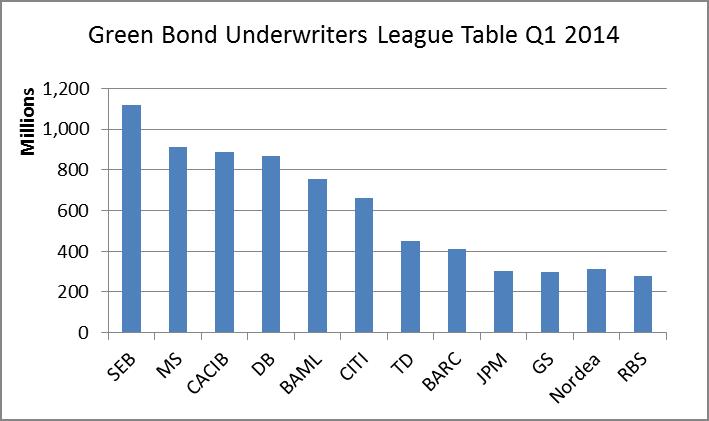 q1 14 league table